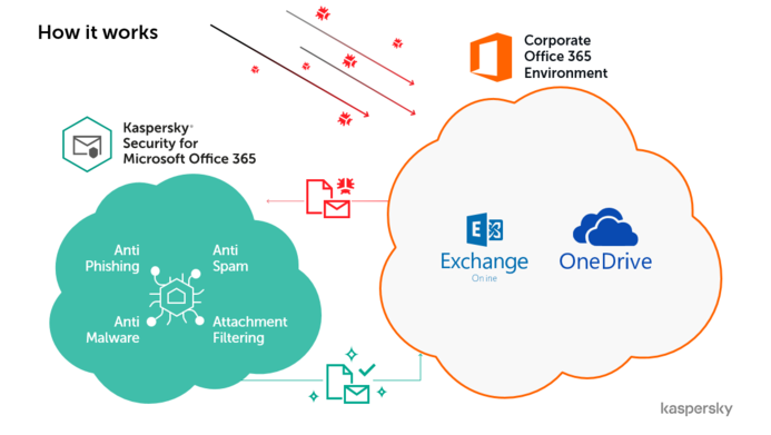 Kaspersky Security for Microsoft Office 365 now covers OneDrive