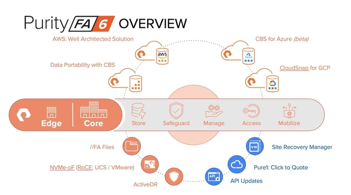 Pure Storage Purity 6.0 for FlashArray delivers agile data services