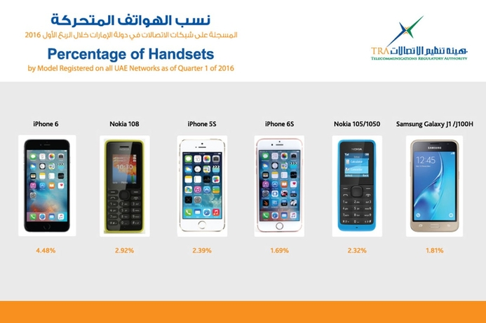 TRA unveils which smartphone ranked first in the UAE in Q1