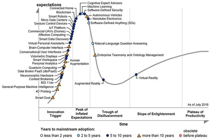 Gartner releases 2016 Hype Cycle for emerging technologies
