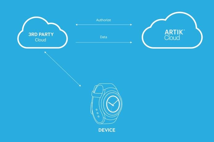 Samsung debuts new cloud service