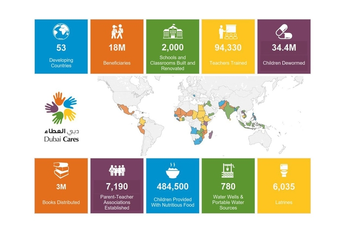 Dubai Cares gains project insights with analytics dashboard