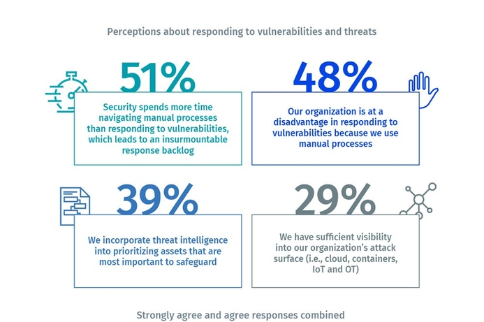 Tenable releases report identifying cyberattacks on ICS and OT systems