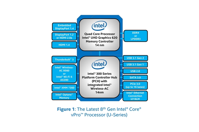New Intel vPro processors to maximize worker productivity