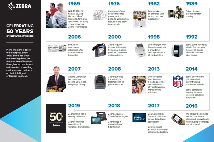 Zebra Technologies celebrates 50 years of Innovation
