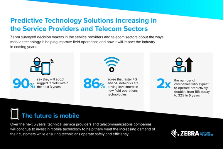 Field service providers operating predictively will double by 2025: Zebra