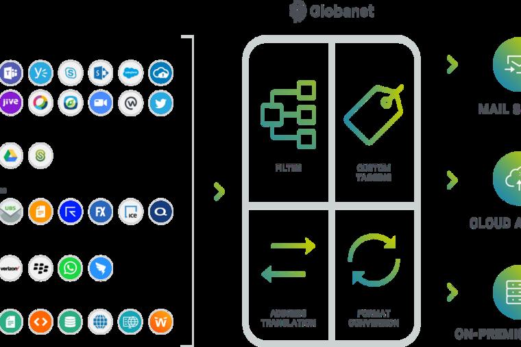 Veritas extends digital compliance portfolio with Globanet acquisition