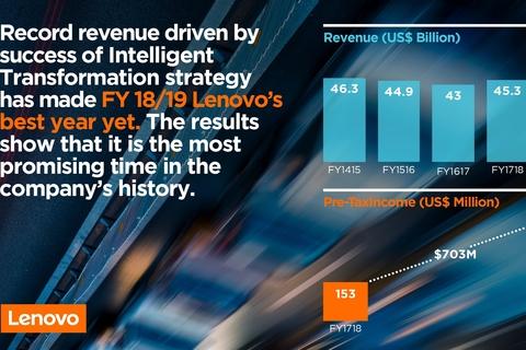 Lenovo achieves record revenue for FY18/19