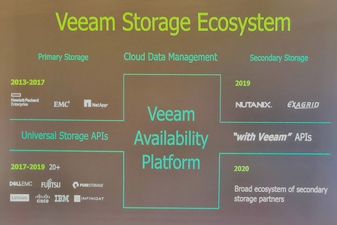 """Veeam unveils new """"with Veeam"""" program to enable secondary storage solutions"""