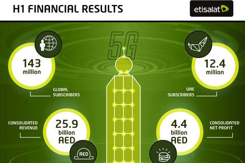 Etisalat reports AED 4.4 Billion consolidated Net Profits for first half of the year