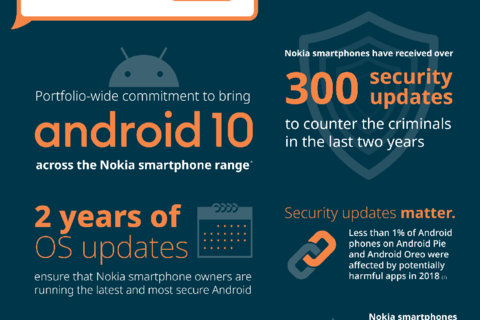 Nokia smartphone roll out of Android 10 begins