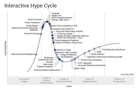 Gartner's indicates public cloud computing will transform Businesses